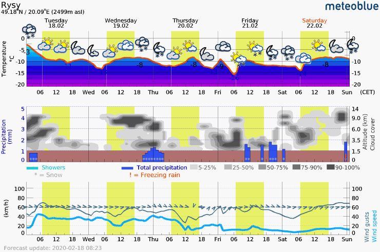 Górska prognoza pogody