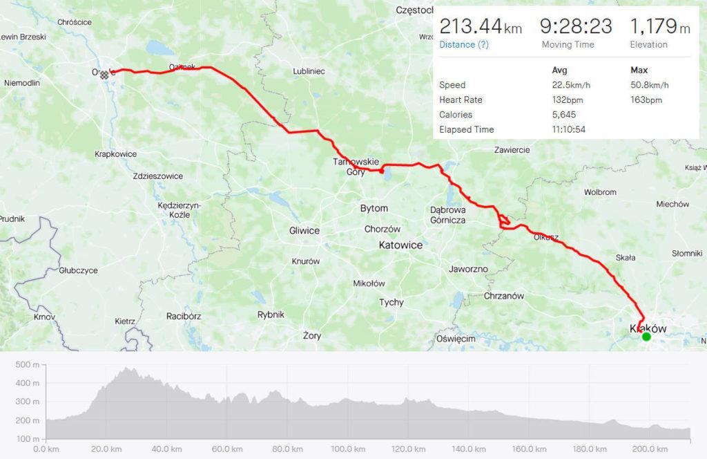 Kraków - Opole rowerem, mapa